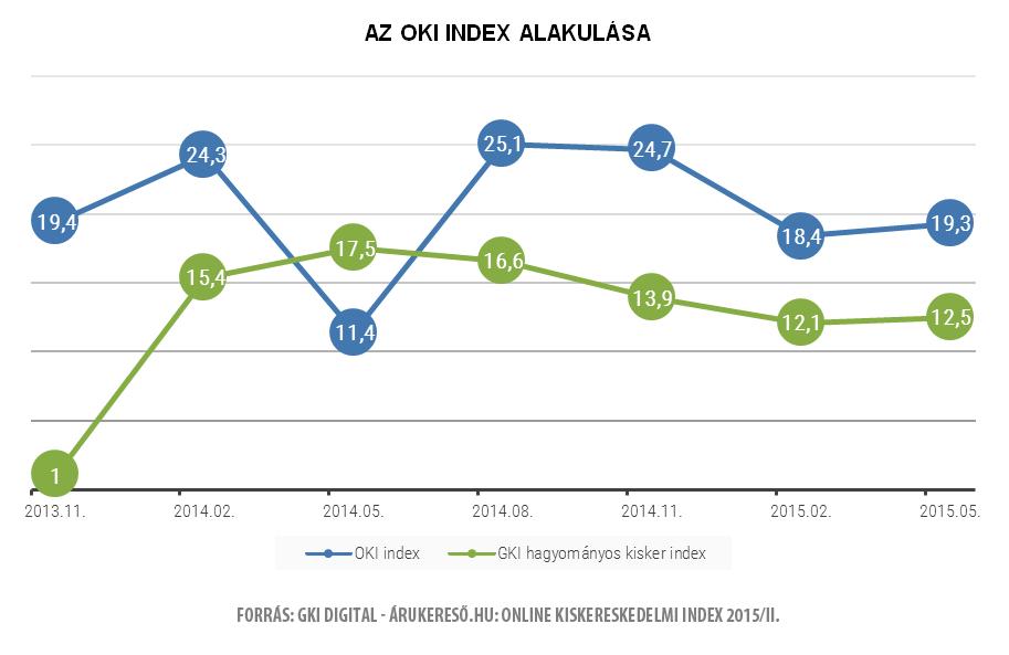 Az OKI Index alakulása
