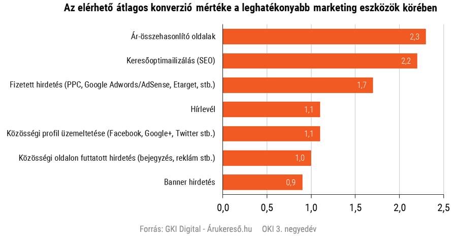 Az elérhető átlagos konverzió mértéke a leghatékonyabb marketing eszközök körében