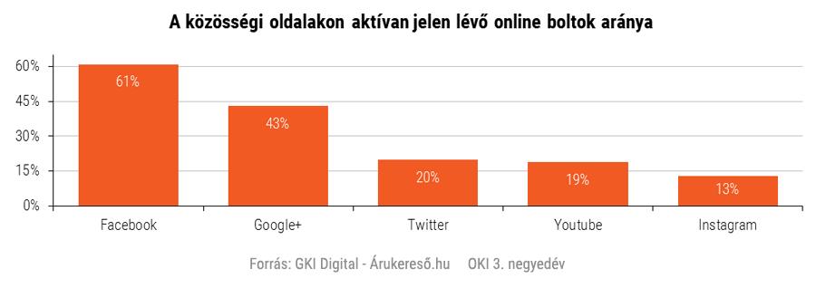 A közösségi oldalakon aktívan jelen lévő online boltok aránya