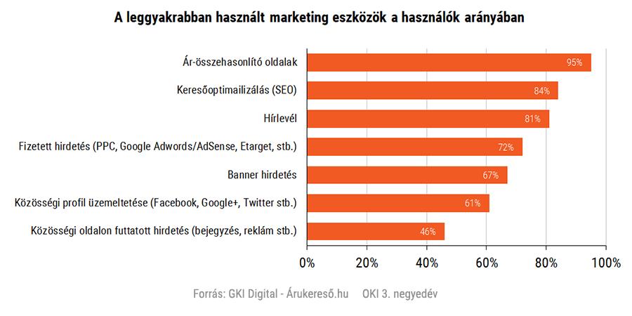 A leggyakrabban használt marketing eszközök a használók arányában