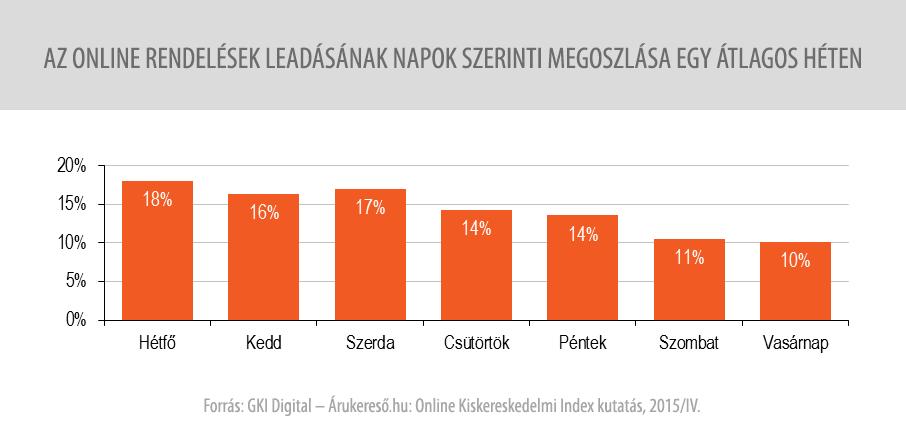 Az online rendelések leadásának napok szerint megoszlása egy átlagos héten