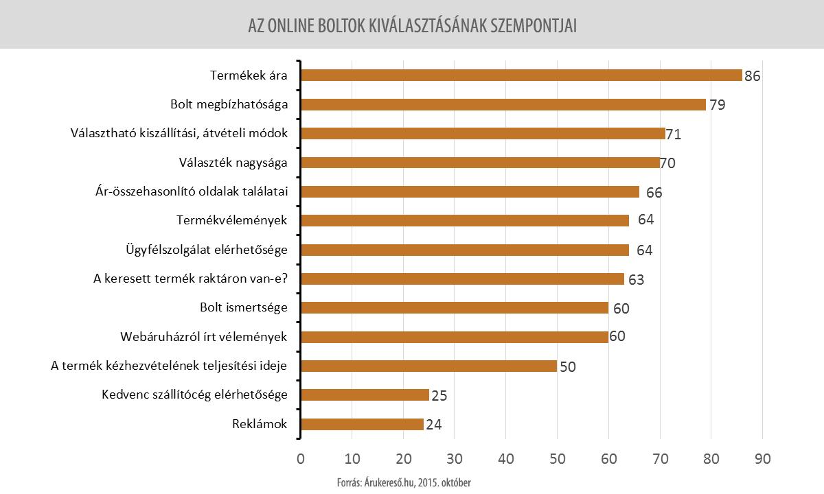 Online boltok kiválasztásának szempontjai