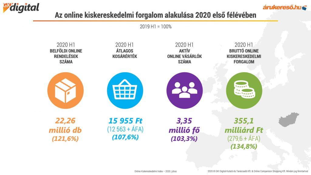 E-kereskedelem alakulása 2020 első felében