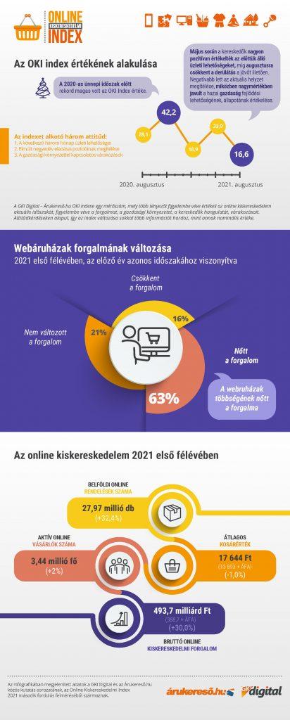 Továbbra is lendületben az online piac: erős első félévet zártak a hazai webáruházak